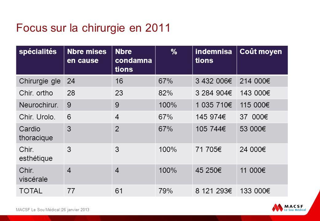 Focus sur la chirurgie en 2011 spécialitésNbre mises en cause Nbre condamna tions %indemnisa tions Coût moyen Chirurgie gle241667%3 432 006214 000 Chi