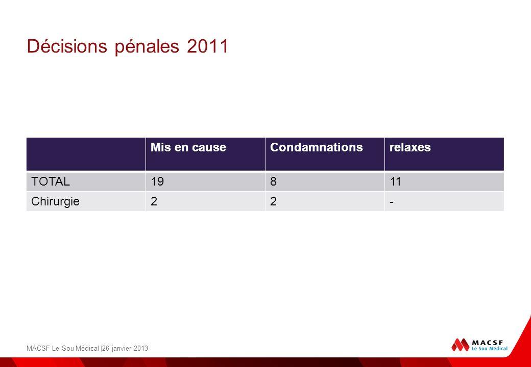 Décisions pénales 2011 Mis en causeCondamnationsrelaxes TOTAL19811 Chirurgie22- MACSF Le Sou Médical |26 janvier 2013