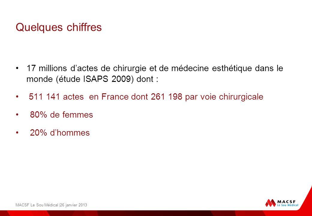 Quelques chiffres 17 millions dactes de chirurgie et de médecine esthétique dans le monde (étude ISAPS 2009) dont : 511 141 actes en France dont 261 1