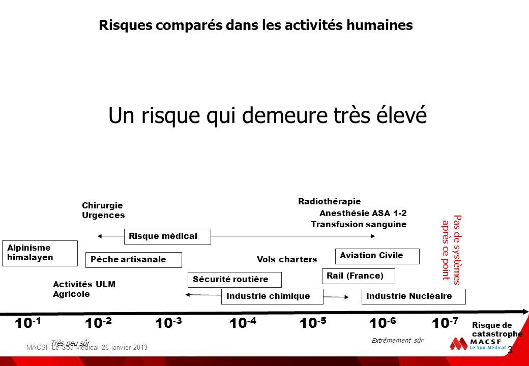 3 Pas de systèmes après ce point 10 -2 10 -3 10 -4 10 -5 10 -6 Aviation Civile Industrie Nucléaire Rail (France) Vols charters Alpinisme himalayen Séc