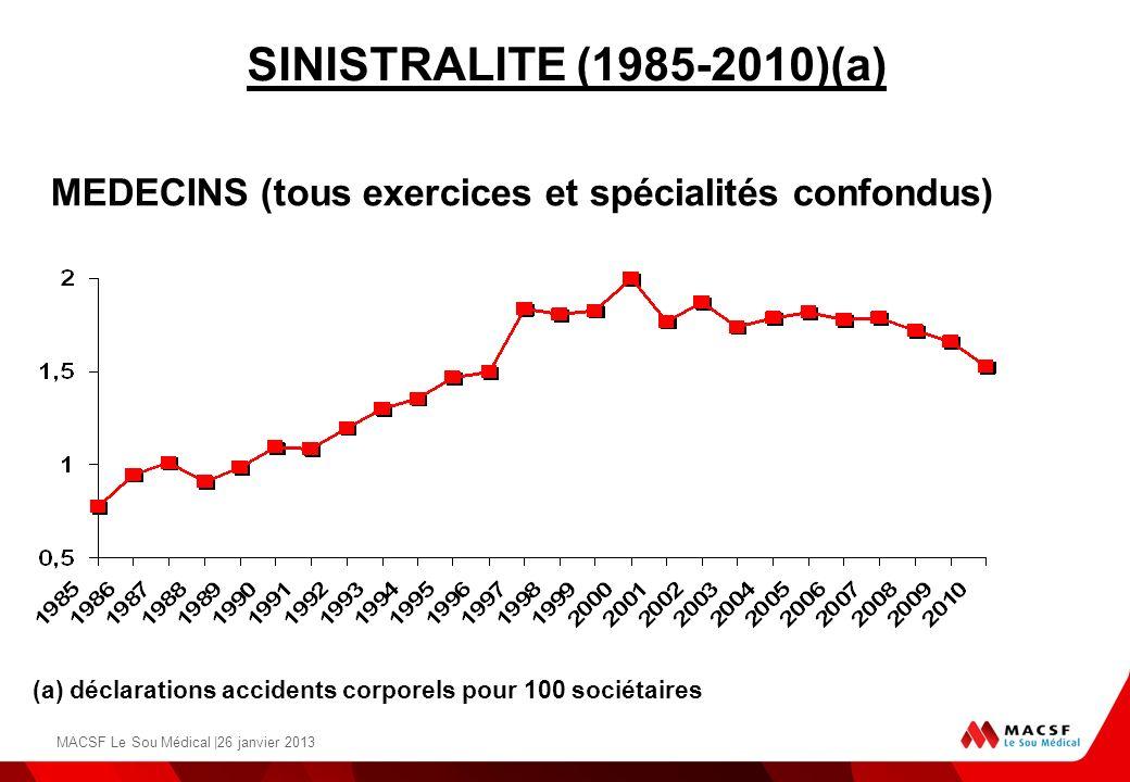 SINISTRALITE (1985-2010)(a) (a) déclarations accidents corporels pour 100 sociétaires MEDECINS (tous exercices et spécialités confondus) MACSF Le Sou