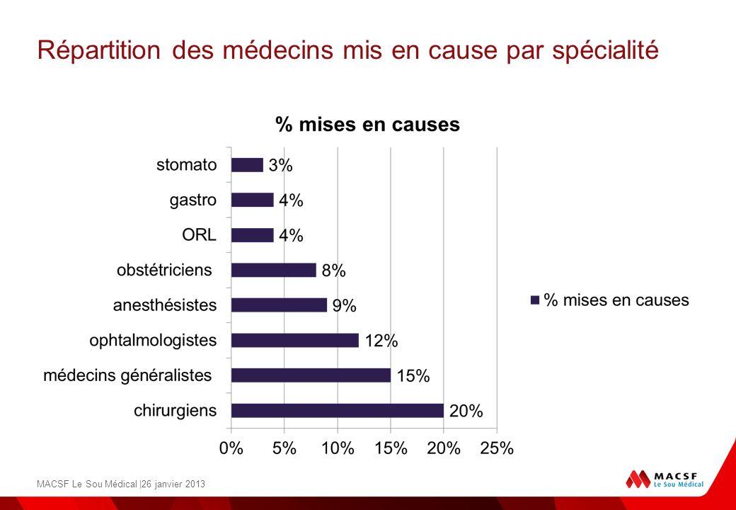 Répartition des médecins mis en cause par spécialité MACSF Le Sou Médical |26 janvier 2013