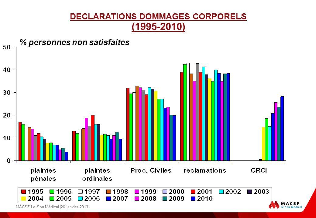 % personnes non satisfaites DECLARATIONS DOMMAGES CORPORELS (1995-2010)