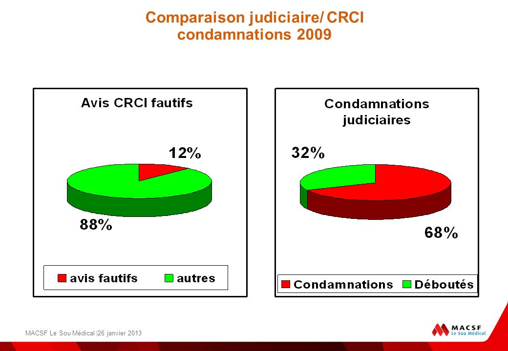 MACSF Le Sou Médical |26 janvier 2013 Comparaison judiciaire/ CRCI condamnations 2009