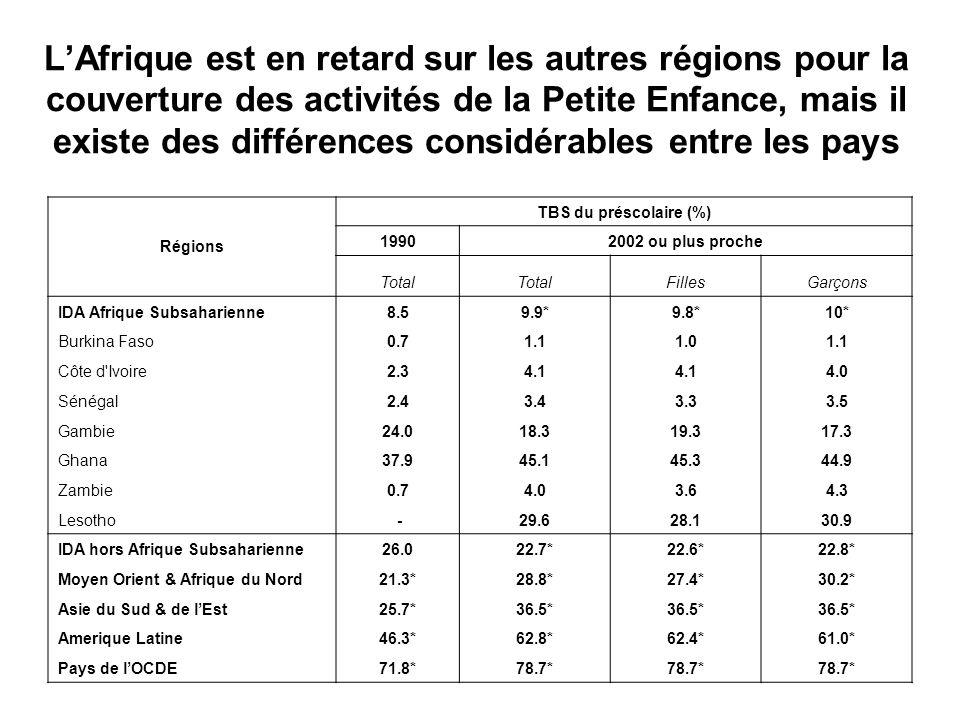LAfrique est en retard sur les autres régions pour la couverture des activités de la Petite Enfance, mais il existe des différences considérables entre les pays Régions TBS du préscolaire (%) 19902002 ou plus proche Total FillesGarçons IDA Afrique Subsaharienne8.59.9*9.8*10* Burkina Faso0.71.11.01.1 Côte d Ivoire2.34.1 4.0 Sénégal2.43.43.33.5 Gambie24.018.319.317.3 Ghana37.945.145.344.9 Zambie0.74.03.64.3 Lesotho -29.628.130.9 IDA hors Afrique Subsaharienne26.022.7*22.6*22.8* Moyen Orient & Afrique du Nord21.3*28.8*27.4*30.2* Asie du Sud & de lEst25.7*36.5* Amerique Latine46.3*62.8*62.4*61.0* Pays de lOCDE71.8*78.7*