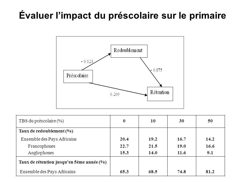 Évaluer limpact du préscolaire sur le primaire TBS du préscolaire (%)0103050 Taux de redoublement (%) Ensemble des Pays Africains20.419.216.714.2 Fran