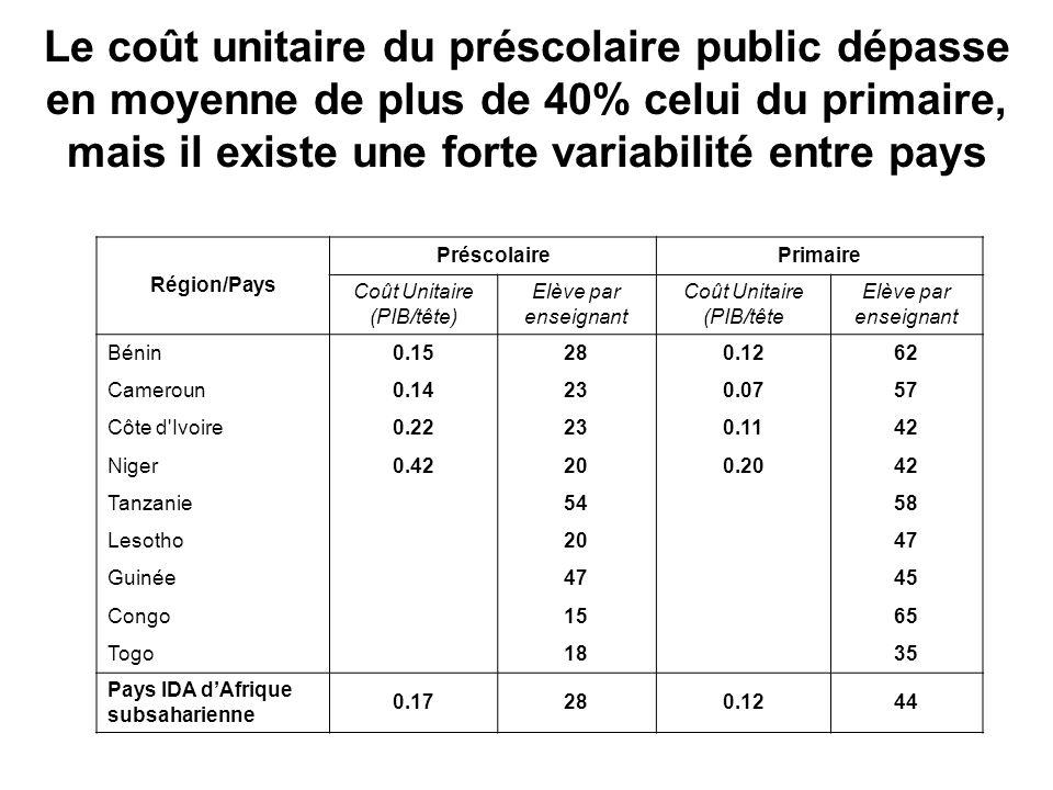 Le coût unitaire du préscolaire public dépasse en moyenne de plus de 40% celui du primaire, mais il existe une forte variabilité entre pays Région/Pays PréscolairePrimaire Coût Unitaire (PIB/tête) Elève par enseignant Coût Unitaire (PIB/tête Elève par enseignant Bénin0.15280.1262 Cameroun0.14230.0757 Côte d Ivoire0.22230.1142 Niger0.42200.2042 Tanzanie 54 58 Lesotho 20 47 Guinée 47 45 Congo 15 65 Togo 18 35 Pays IDA dAfrique subsaharienne 0.17280.1244