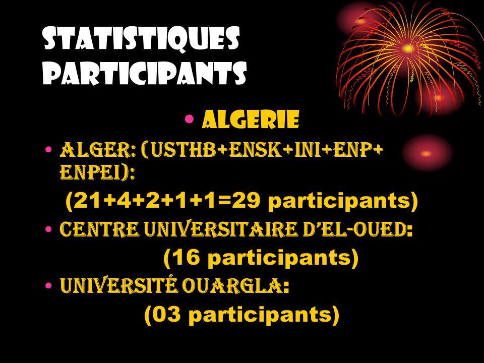 STATISTIQUES PARTICIPANTS ALGERIE Alger: (USTHB+ENSK+INI+ENP+ ENPEI): (21+4+2+1+1=29 participants) Centre Universitaire dEl-Oued : (16 participants) U