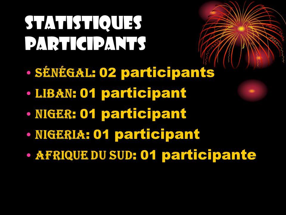 STATISTIQUES PARTICIPANTS Sénégal : 02 participants Liban : 01 participant Niger : 01 participant Nigeria : 01 participant Afrique du sud : 01 partici
