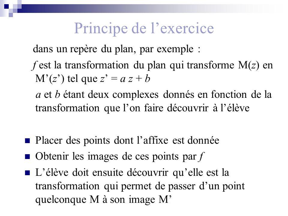 Principe de lexercice dans un repère du plan, par exemple : f est la transformation du plan qui transforme M(z) en M(z) tel que z = a z + b a et b étant deux complexes donnés en fonction de la transformation que lon faire découvrir à lélève Placer des points dont laffixe est donnée Obtenir les images de ces points par f Lélève doit ensuite découvrir quelle est la transformation qui permet de passer dun point quelconque M à son image M