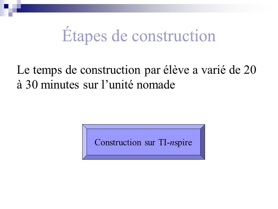 Étapes de construction Le temps de construction par élève a varié de 20 à 30 minutes sur lunité nomade Construction sur TI-nspire