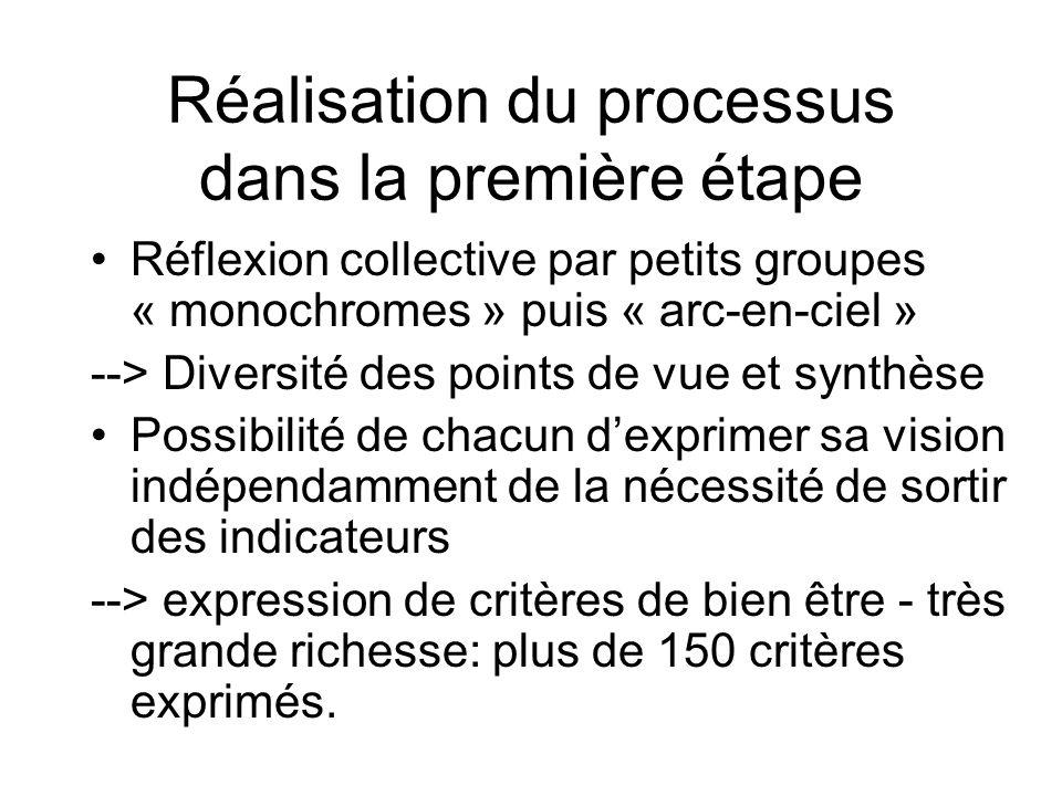 Réalisation du processus dans la première étape Réflexion collective par petits groupes « monochromes » puis « arc-en-ciel » --> Diversité des points