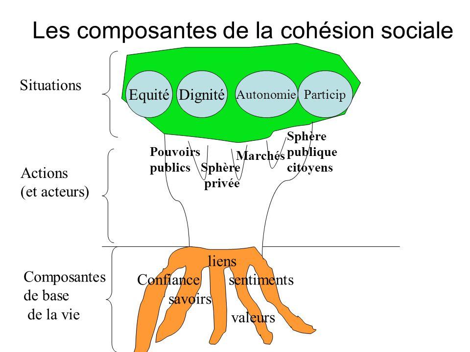 Les composantes de la cohésion sociale Situations Actions (et acteurs) Composantes de base de la vie liens Confiance sentiments savoirs valeurs Pouvoi