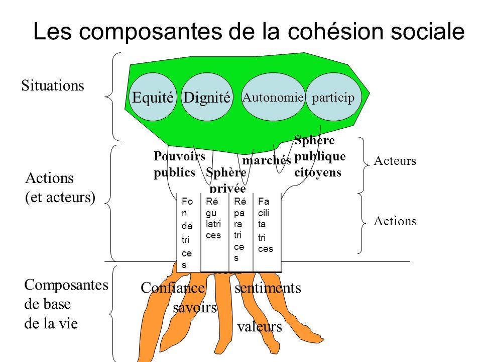 Les composantes de la cohésion sociale Actions (et acteurs) Composantes de base de la vie liens Confiance sentiments savoirs valeurs Pouvoirs publics