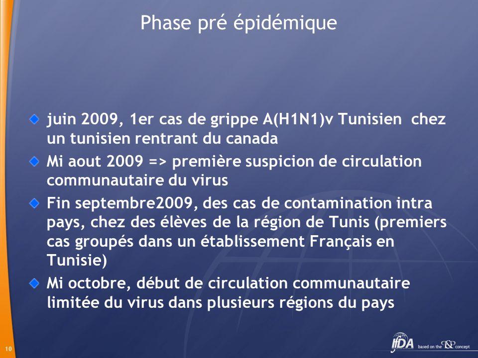 10 Phase pré épidémique juin 2009, 1er cas de grippe A(H1N1)v Tunisien chez un tunisien rentrant du canada Mi aout 2009 => première suspicion de circulation communautaire du virus Fin septembre2009, des cas de contamination intra pays, chez des élèves de la région de Tunis (premiers cas groupés dans un établissement Français en Tunisie) Mi octobre, début de circulation communautaire limitée du virus dans plusieurs régions du pays