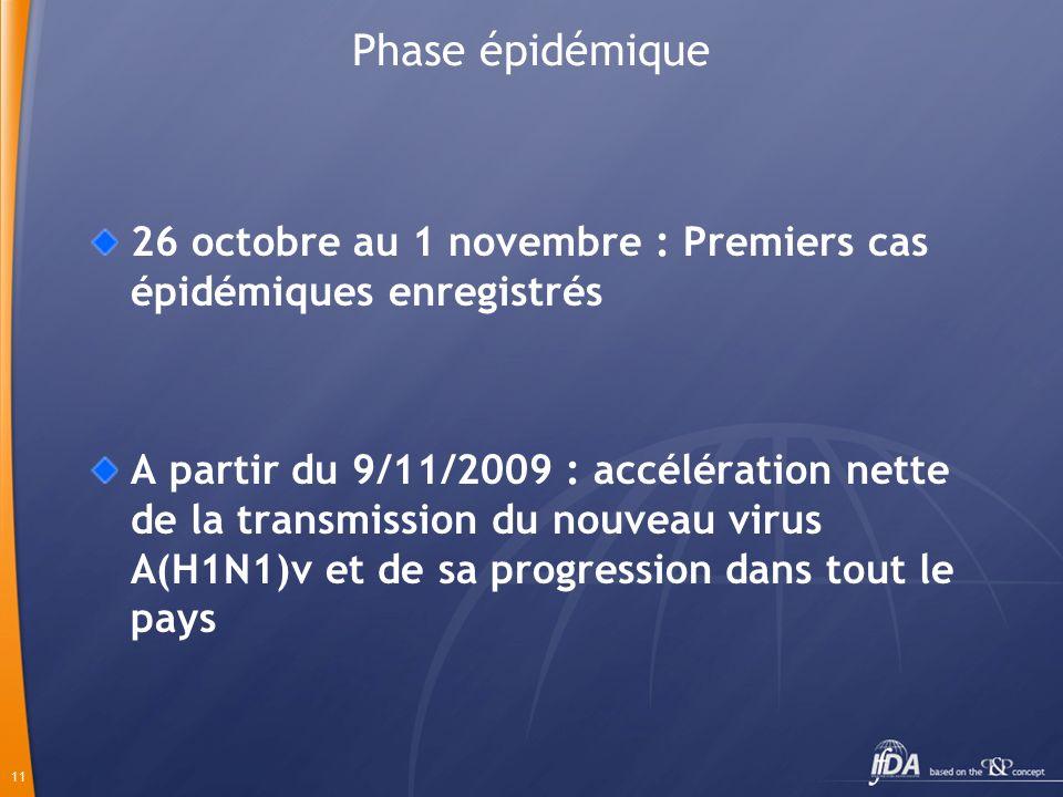 11 Phase épidémique 26 octobre au 1 novembre : Premiers cas épidémiques enregistrés A partir du 9/11/2009 : accélération nette de la transmission du nouveau virus A(H1N1)v et de sa progression dans tout le pays