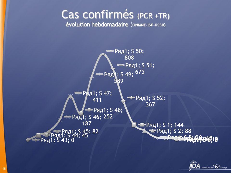 18 Cas confirmés (PCR +TR) évolution hebdomadaire Cas confirmés (PCR +TR) évolution hebdomadaire ( ONMNE-ISP-DSSB)
