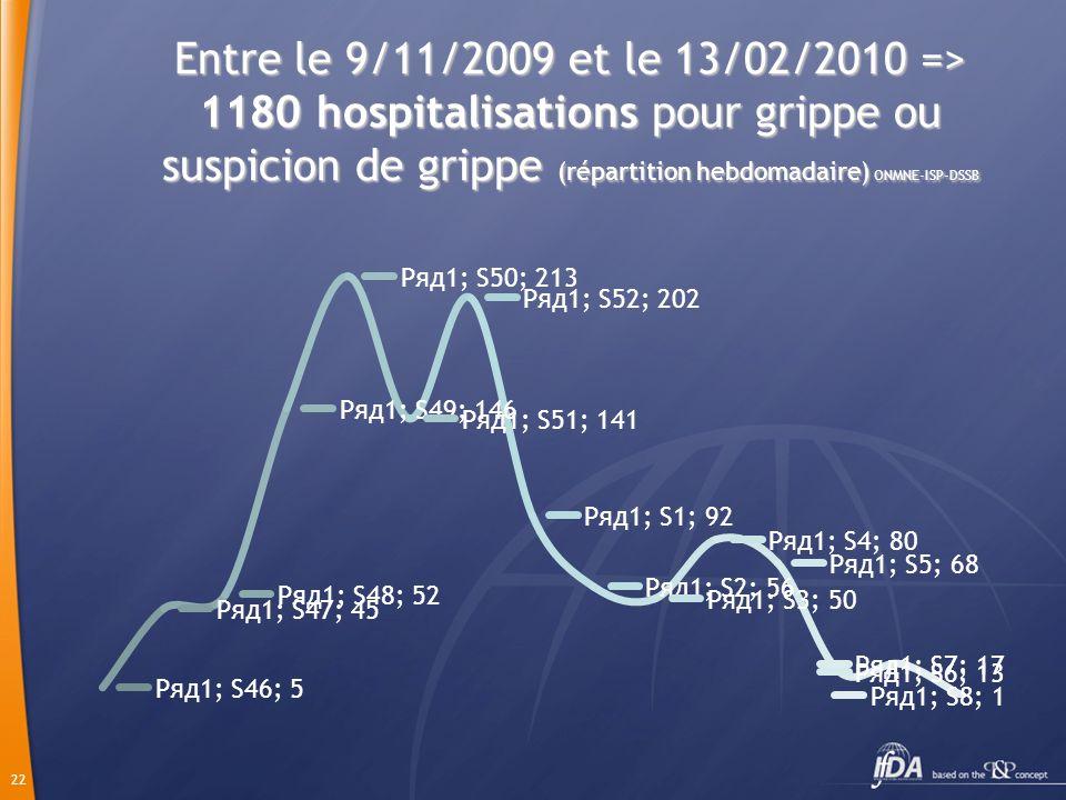 22 Entre le 9/11/2009 et le 13/02/2010 => 1180 hospitalisations pour grippe ou suspicion de grippe (répartition hebdomadaire) ONMNE-ISP-DSSB