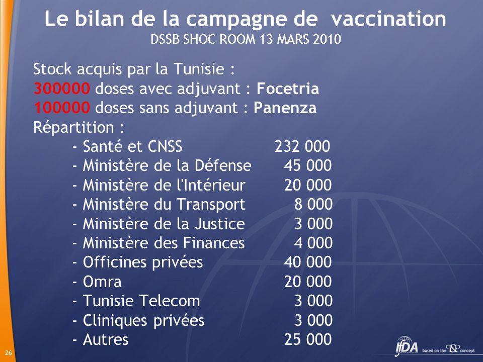 26 Le bilan de la campagne de vaccination DSSB SHOC ROOM 13 MARS 2010 Stock acquis par la Tunisie : 300000 doses avec adjuvant : Focetria 100000 doses sans adjuvant : Panenza Répartition : - Santé et CNSS 232 000 - Ministère de la Défense 45 000 - Ministère de l Intérieur 20 000 - Ministère du Transport 8 000 - Ministère de la Justice 3 000 - Ministère des Finances 4 000 - Officines privées 40 000 - Omra 20 000 - Tunisie Telecom 3 000 - Cliniques privées 3 000 - Autres 25 000