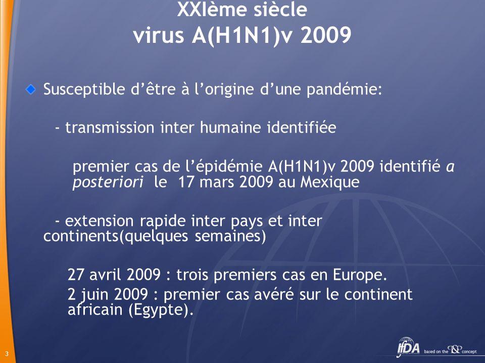 3 XXIème siècle virus A(H1N1)v 2009 Susceptible dêtre à lorigine dune pandémie: - transmission inter humaine identifiée premier cas de lépidémie A(H1N1)v 2009 identifié a posteriori le 17 mars 2009 au Mexique - extension rapide inter pays et inter continents(quelques semaines) 27 avril 2009 : trois premiers cas en Europe.