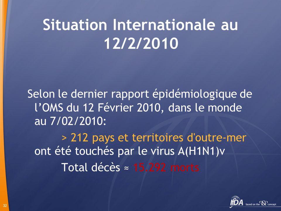 32 Situation Internationale au 12/2/2010 Selon le dernier rapport épidémiologique de lOMS du 12 Février 2010, dans le monde au 7/02/2010: > 212 pays et territoires d outre-mer ont été touchés par le virus A(H1N1)v Total décès 15.292 morts