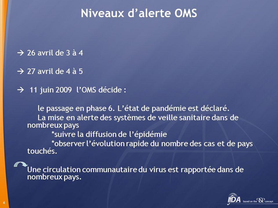 4 Niveaux dalerte OMS 26 avril de 3 à 4 27 avril de 4 à 5 11 juin 2009 lOMS décide : le passage en phase 6.