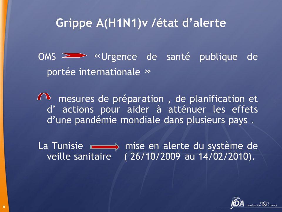 6 Grippe A(H1N1)v /état dalerte OMS « Urgence de santé publique de portée internationale » mesures de préparation, de planification et d actions pour aider à atténuer les effets dune pandémie mondiale dans plusieurs pays.