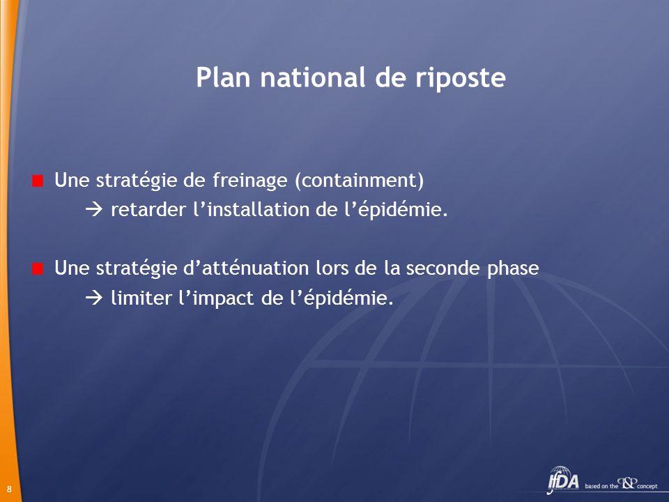 8 Plan national de riposte Une stratégie de freinage (containment) retarder linstallation de lépidémie.