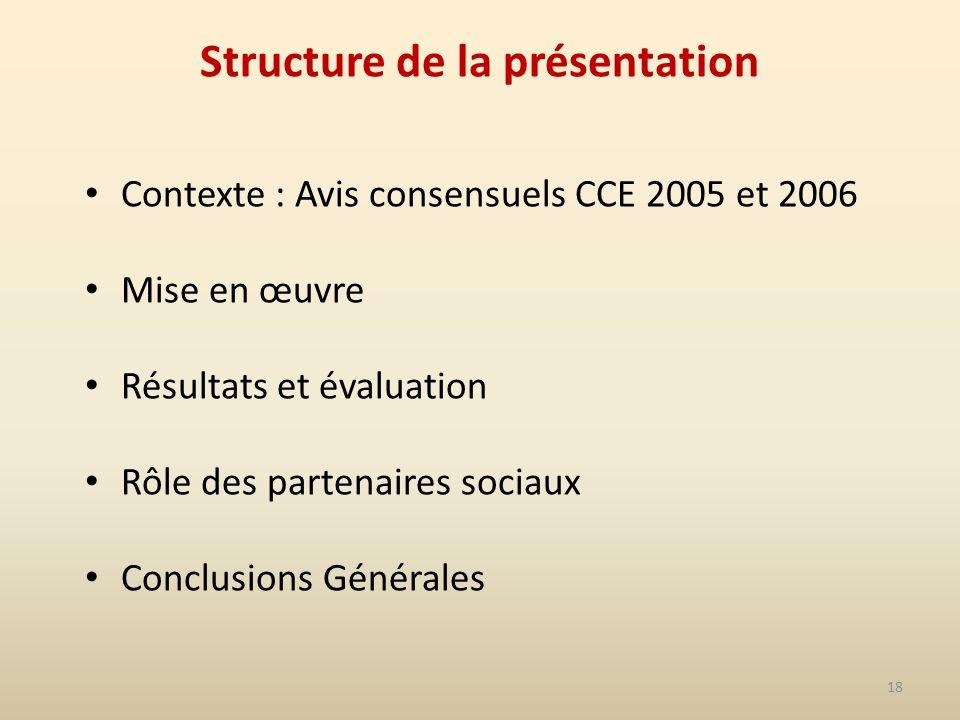 18 Structure de la présentation Contexte : Avis consensuels CCE 2005 et 2006 Mise en œuvre Résultats et évaluation Rôle des partenaires sociaux Conclusions Générales