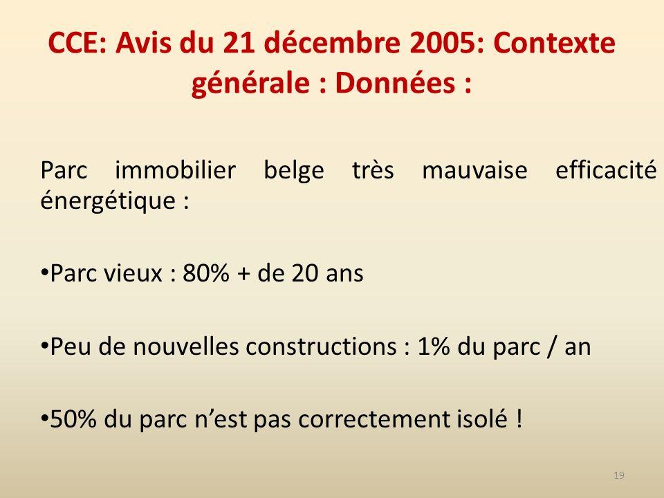 19 CCE: Avis du 21 décembre 2005: Contexte générale : Données : Parc immobilier belge très mauvaise efficacité énergétique : Parc vieux : 80% + de 20 ans Peu de nouvelles constructions : 1% du parc / an 50% du parc nest pas correctement isolé !