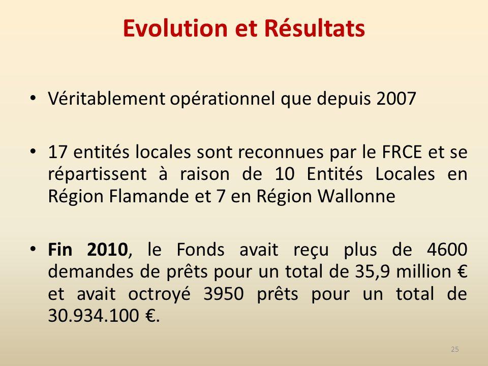 25 Evolution et Résultats Véritablement opérationnel que depuis 2007 17 entités locales sont reconnues par le FRCE et se répartissent à raison de 10 Entités Locales en Région Flamande et 7 en Région Wallonne Fin 2010, le Fonds avait reçu plus de 4600 demandes de prêts pour un total de 35,9 million et avait octroyé 3950 prêts pour un total de 30.934.100.