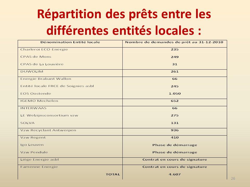 26 Répartition des prêts entre les différentes entités locales :