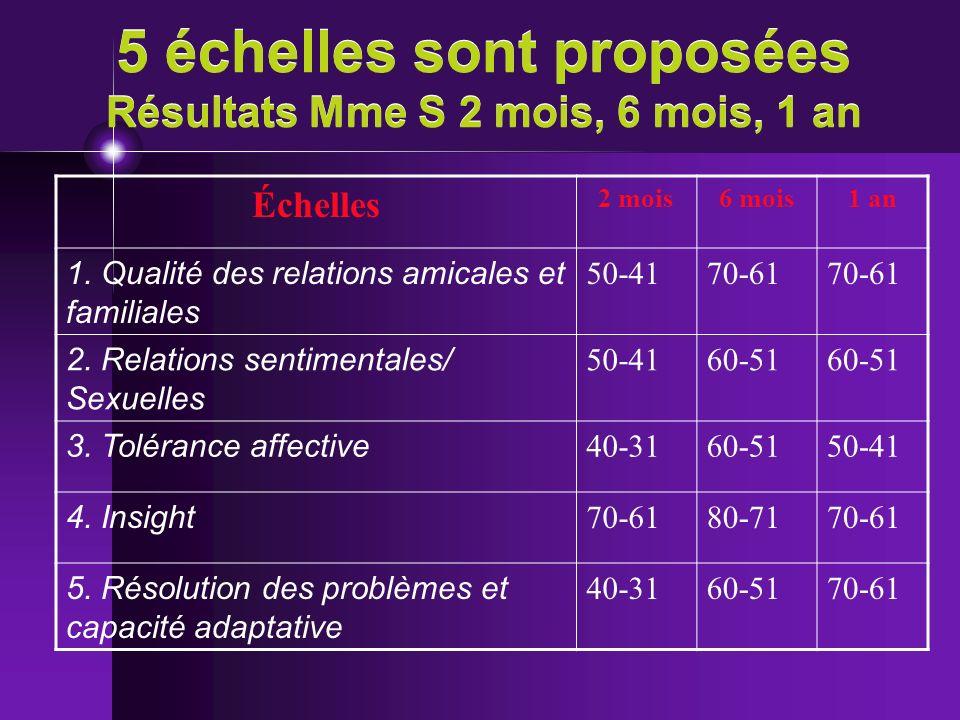5 échelles sont proposées Résultats Mme S 2 mois, 6 mois, 1 an Échelles 2 mois6 mois1 an 1. Qualité des relations amicales et familiales 50-4170-61 2.