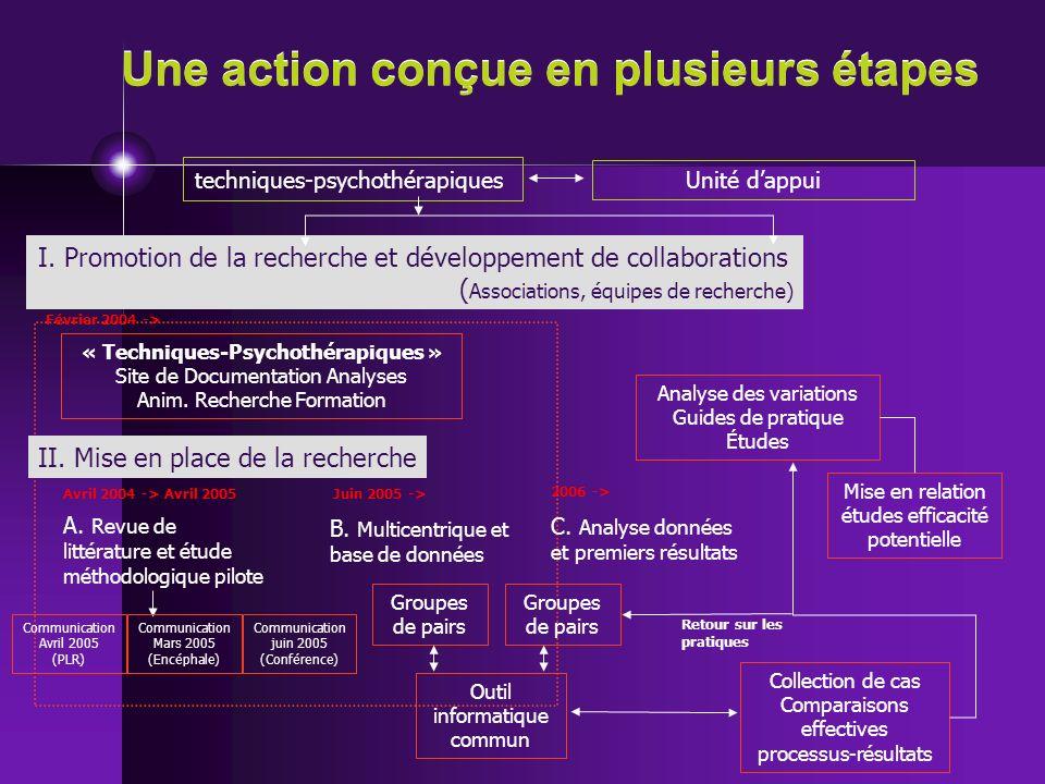 Une action conçue en plusieurs étapes I. Promotion de la recherche et développement de collaborations ( Associations, équipes de recherche) A. Revue d
