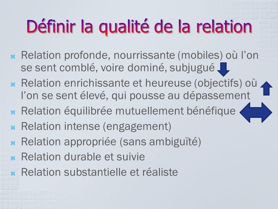 Relation profonde, nourrissante (mobiles) où lon se sent comblé, voire dominé, subjugué Relation enrichissante et heureuse (objectifs) où lon se sent