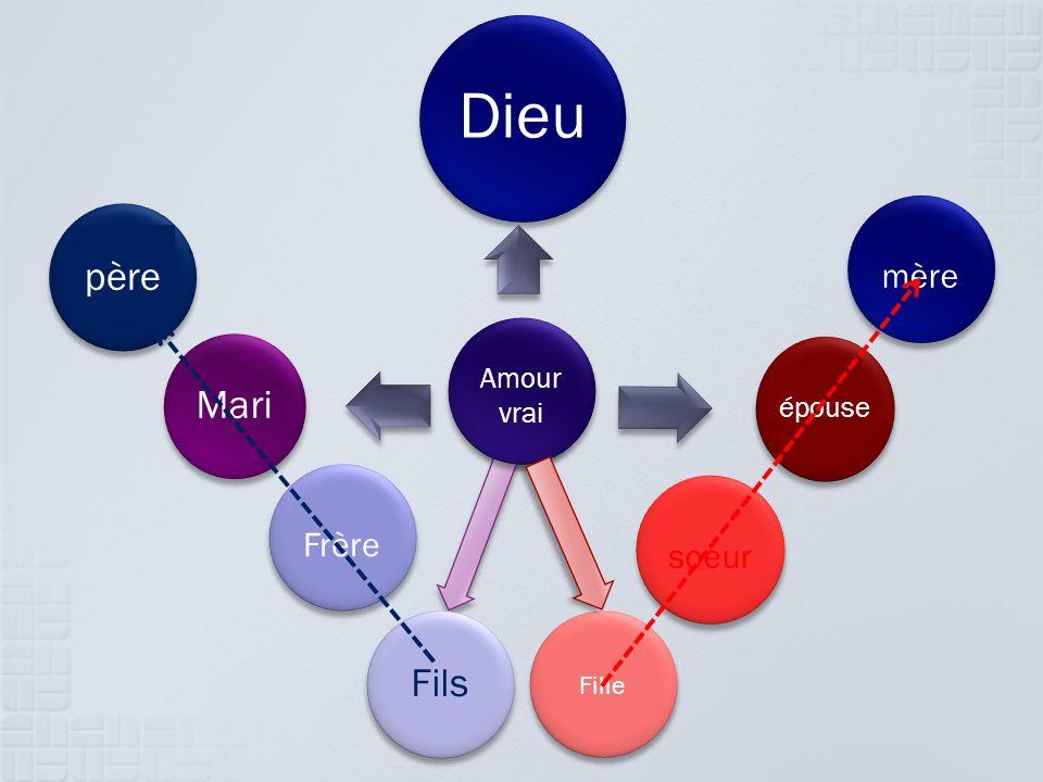 Dieu épouse Fils Mari Amour vrai Fille soeur Frère père mère