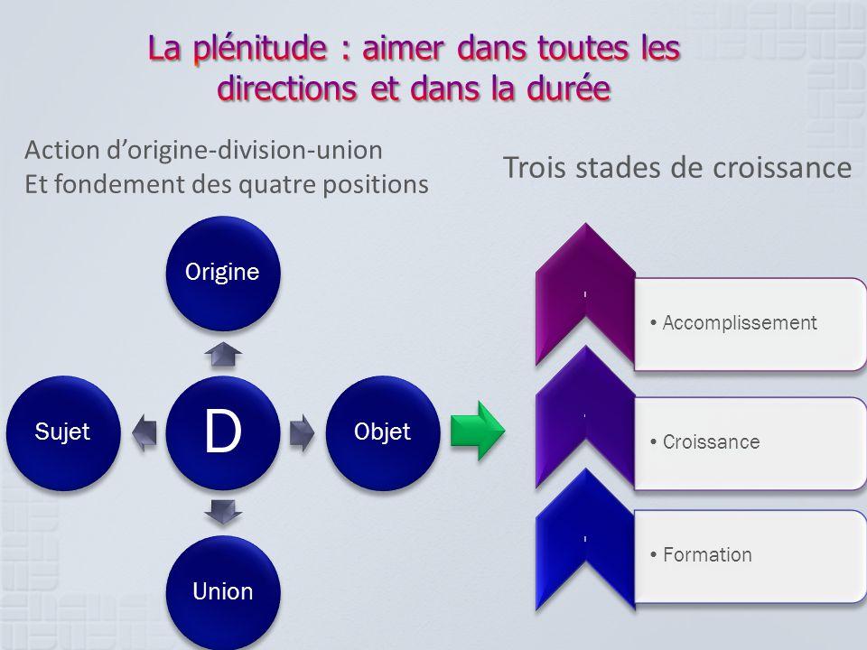 D OrigineObjetUnionSujet l Accomplissement l Croissance l Formation Trois stades de croissance Action dorigine-division-union Et fondement des quatre