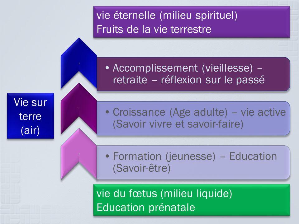 l Accomplissement (vieillesse) – retraite – réflexion sur le passé l Croissance (Age adulte) – vie active (Savoir vivre et savoir-faire) l Formation (