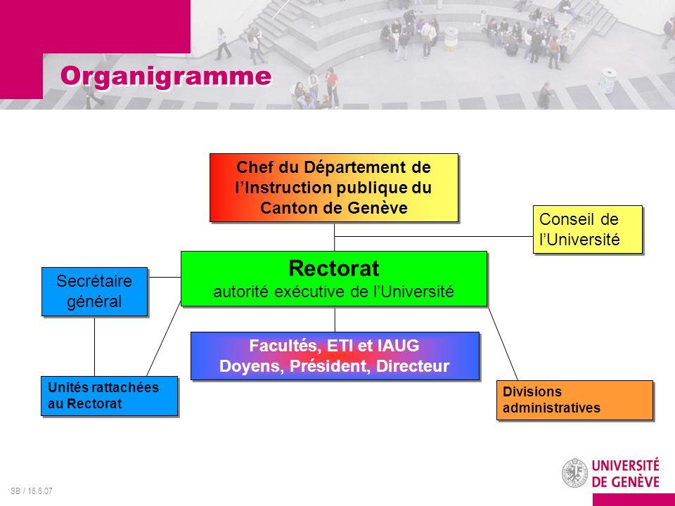 SB / 16.6.07 Organigramme Chef du Département de lInstruction publique du Canton de Genève Rectorat autorité exécutive de lUniversité Secrétaire génér