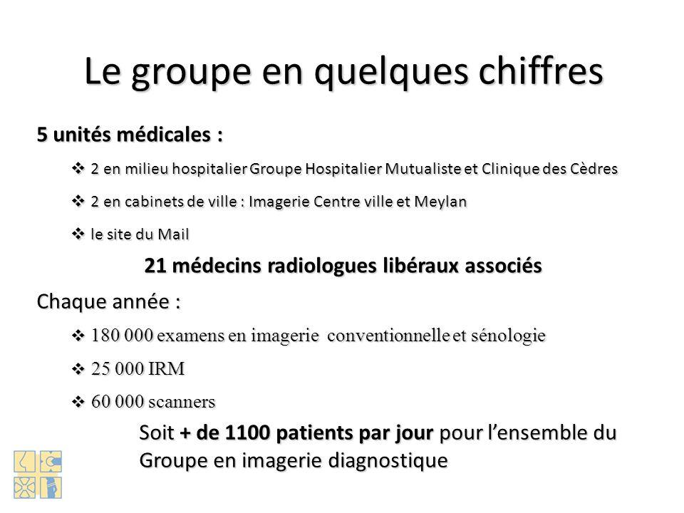 6 radiologues libéraux Scanner CIMAG GROUPE HOSPITALIER MUTUALISTE Irm CIPAG Personnel GIE le MAIL MEDIMAIL CLINIQUE DES CEDRES SA Matériel Médical Sarl PIMC (gestion) GROUPE CLINIQUE DU MAIL NOMBRE DEXAMENS : 250 000 SC 17 000 IRM 9 000 IRM 11 000 SC 20 000 Cabinet MEYLAN Radio, Scanner & Irm IMAGERIE des CEDRES SC 18 000 IRM 5 000 Scanner & Irm du DRAC Radio et Scanner GIMMECA 27 radiologues libéraux SC 15 000 Radio du MAIL Imagerie MAIL Centre ville