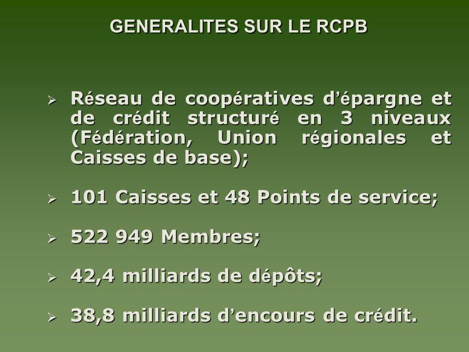 GENERALITES SUR LE RCPB GENERALITES SUR LE RCPB R é seau de coop é ratives d é pargne et de cr é dit structur é en 3 niveaux (F é d é ration, Union r é gionales et Caisses de base); R é seau de coop é ratives d é pargne et de cr é dit structur é en 3 niveaux (F é d é ration, Union r é gionales et Caisses de base); 101 Caisses et 48 Points de service; 101 Caisses et 48 Points de service; 522 949 Membres; 522 949 Membres; 42,4 milliards de d é pôts; 42,4 milliards de d é pôts; 38,8 milliards d encours de cr é dit.