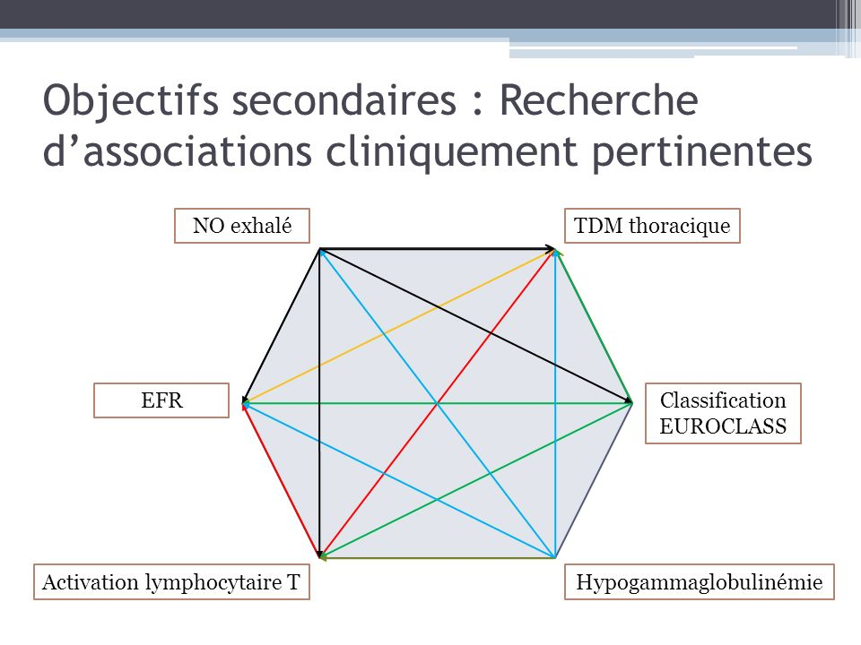 Objectifs secondaires : Recherche dassociations cliniquement pertinentes NO exhalé EFR Activation lymphocytaire T TDM thoracique Classification EUROCL