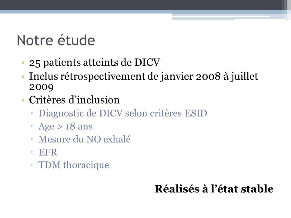 Notre étude 25 patients atteints de DICV Inclus rétrospectivement de janvier 2008 à juillet 2009 Critères dinclusion Diagnostic de DICV selon critères