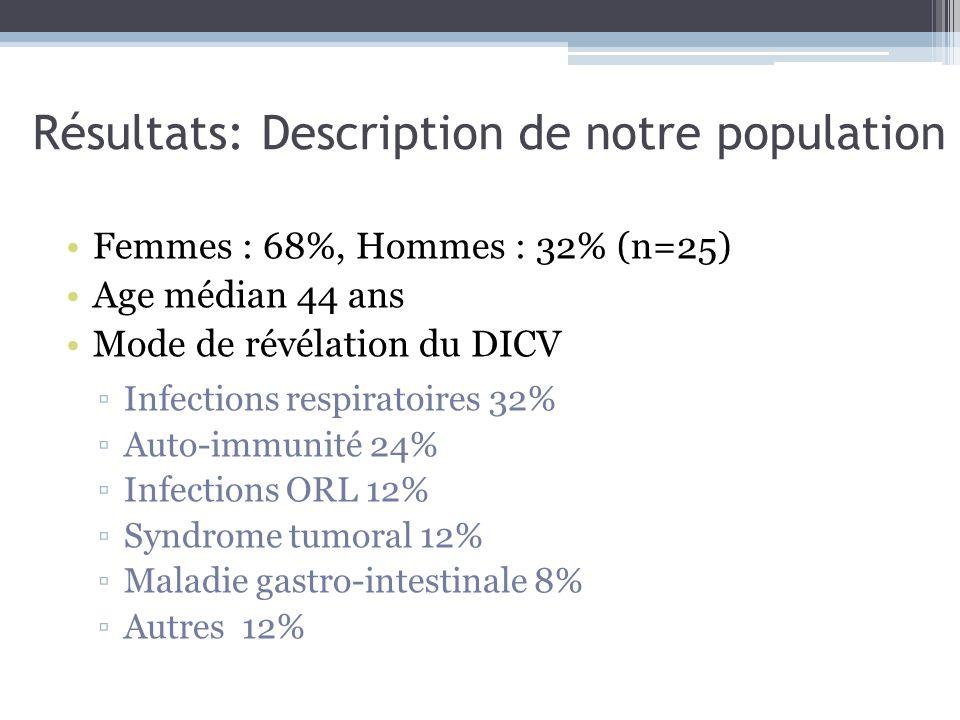 Résultats: Description de notre population Femmes : 68%, Hommes : 32% (n=25) Age médian 44 ans Mode de révélation du DICV Infections respiratoires 32%