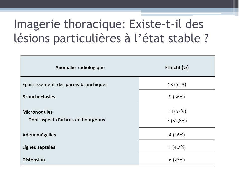 Imagerie thoracique: Existe-t-il des lésions particulières à létat stable ? Anomalie radiologiqueEffectif (%) Epaississement des parois bronchiques13