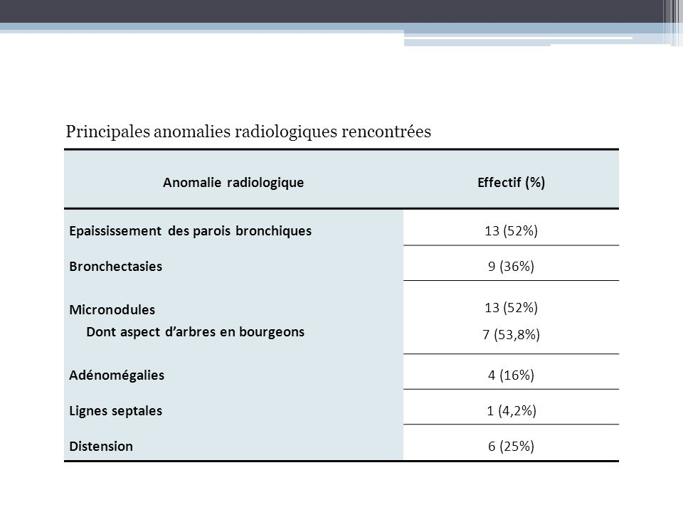 Anomalie radiologiqueEffectif (%) Epaississement des parois bronchiques13 (52%) Bronchectasies9 (36%) Micronodules Dont aspect darbres en bourgeons 13
