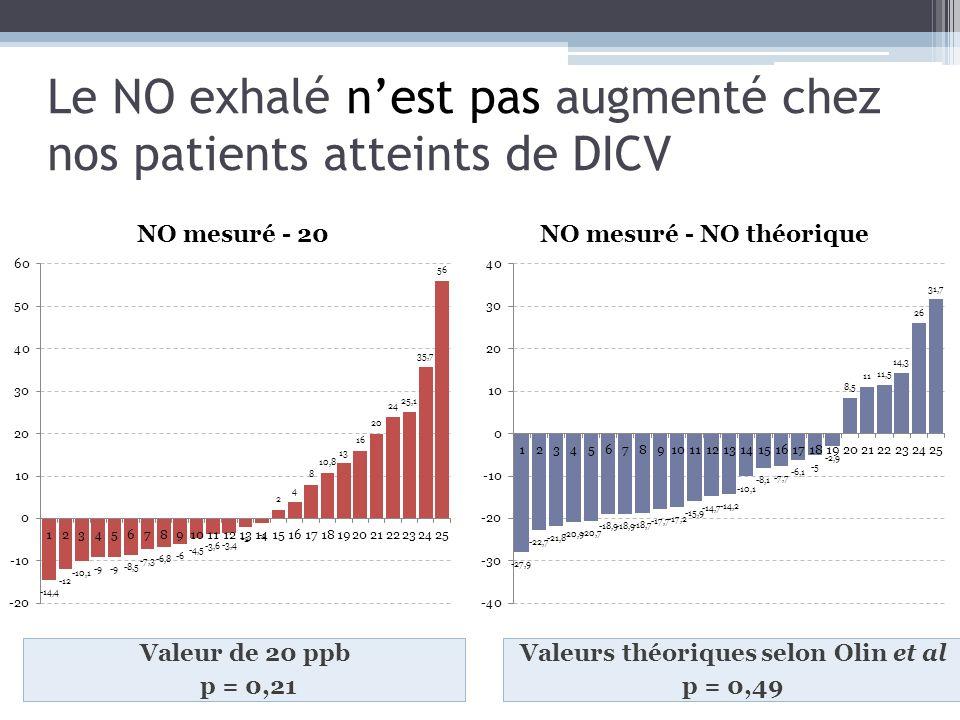 Le NO exhalé nest pas augmenté chez nos patients atteints de DICV Valeur de 20 ppb p = 0,21 Valeurs théoriques selon Olin et al p = 0,49