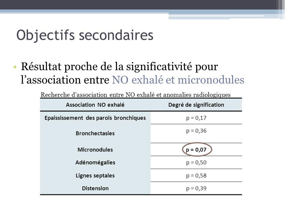 Objectifs secondaires Résultat proche de la significativité pour lassociation entre NO exhalé et micronodules Association NO exhaléDegré de significat
