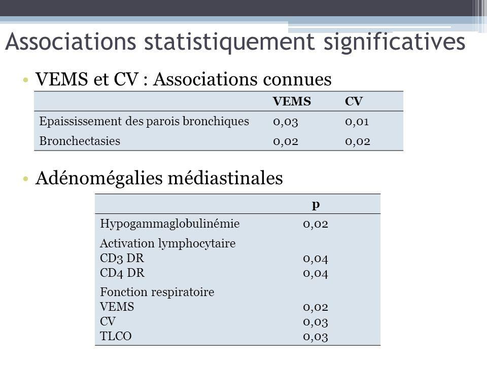 Associations statistiquement significatives VEMS et CV : Associations connues Adénomégalies médiastinales VEMSCV Epaississement des parois bronchiques