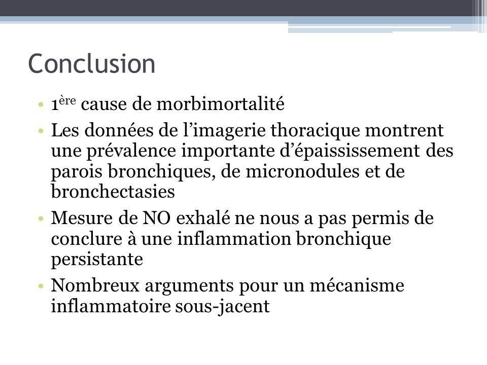 Conclusion 1 ère cause de morbimortalité Les données de limagerie thoracique montrent une prévalence importante dépaississement des parois bronchiques